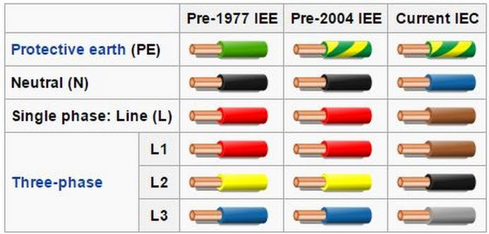 electrical wire live electrical wire colour rh electricalwirehekigaru blogspot com electrical wiring colors red white black electrical wiring color code chart