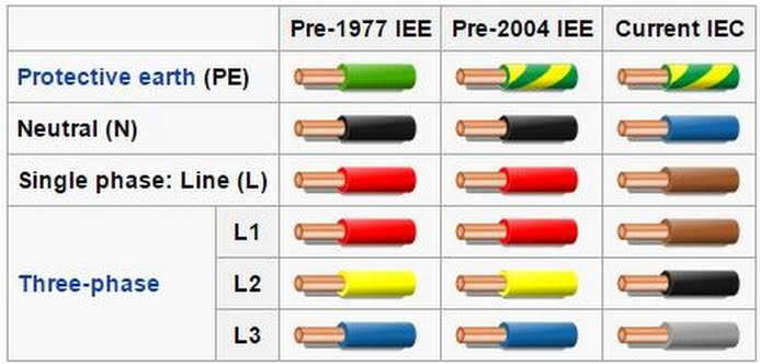 Electrical Wire: India Electrical Wire Color Code on electrical wire color codes, electrical diagrams, electrical wire colours, home wiring colours,